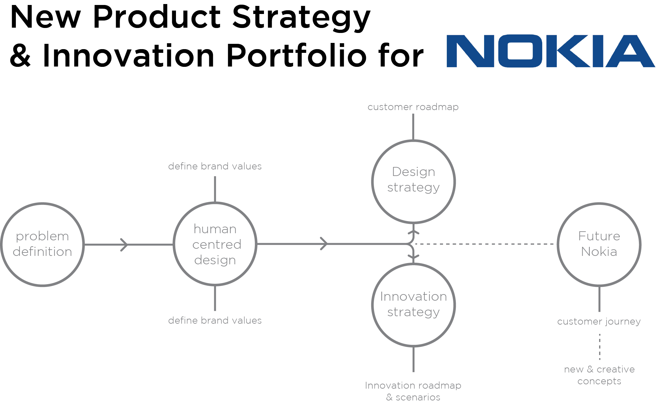 nokia product strategy Diversification strategies of nokia - - term paper - business economics - business management, corporate governance - publish your bachelor's or master's thesis.